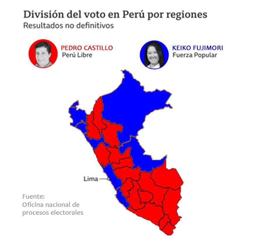 Un Perú, dos mitades